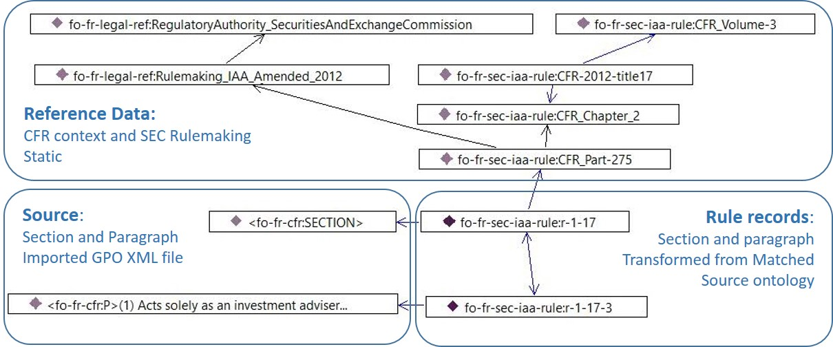 CFR rule, source, and reference data instance graph