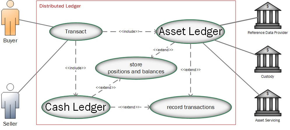 Use case diagram with Cash and Asset distributed ledger