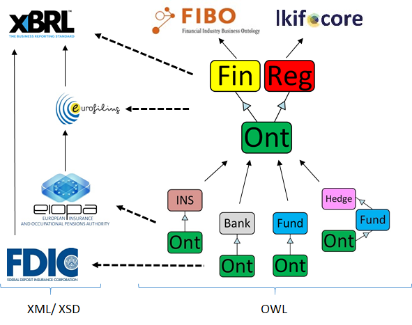 Financial Regulation Ontoogy modules integrate XBRL and regulators