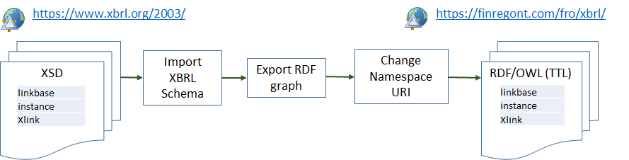 The load imports XBRL XSD source files, export the RDF graph, changes namespace URIs and creates OWL files.