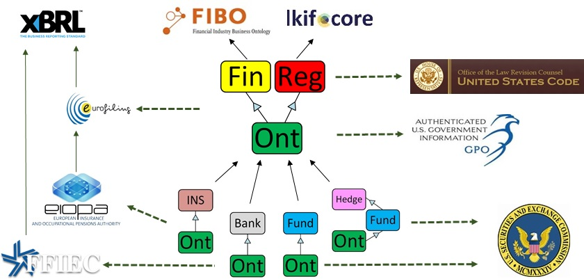 FinRegOnt imports: reference ontologies, industry standards,, regulators and sub-domain ontologies