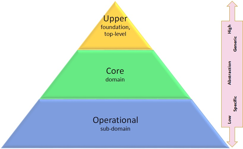 Pyramid of Operational, Core, and Upper ontology